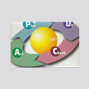 PDCA - Plan Do Check Act Magnets