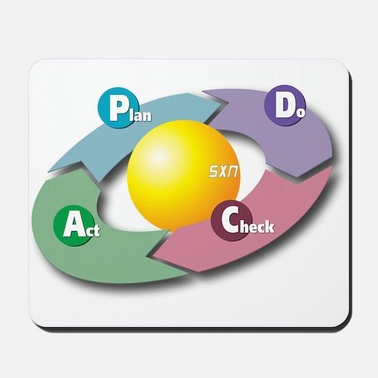 PDCA - Plan Do Check Act Mousepad