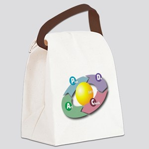 PDCA - Plan Do Check Act Canvas Lunch Bag