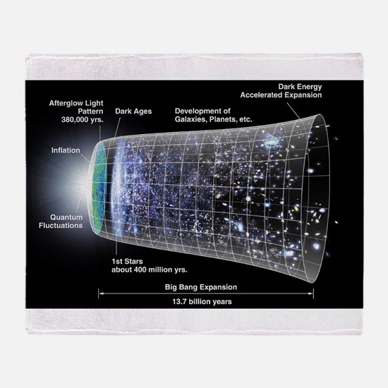 Our Universe Explained Throw Blanket