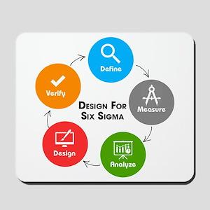 Design for Six Sigma (DFSS) Mousepad