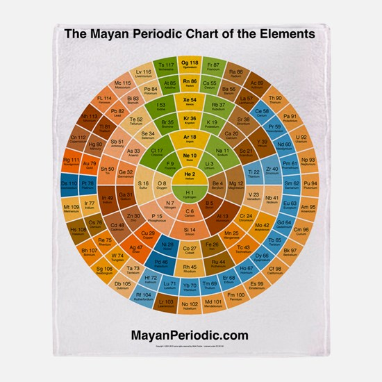 Funny Periodic table of the elements Throw Blanket