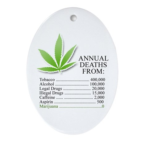 Annual deaths from Marijuana Oval Ornament