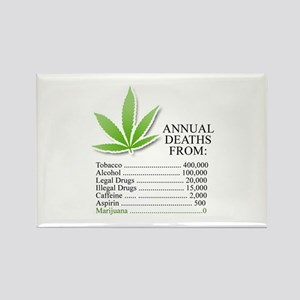 Annual deaths from Marijuana Rectangle Magnet