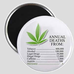 Annual deaths from Marijuana Magnet