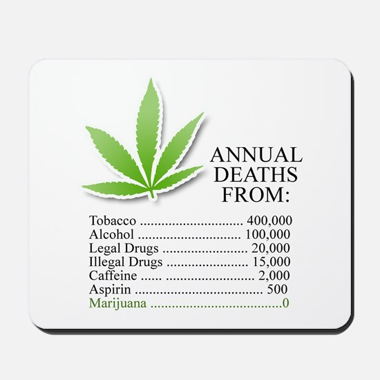 Annual deaths from Marijuana Mousepad