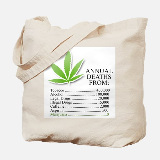 Annual deaths from Marijuana Tote Bag