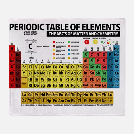 Periodic table elements throw blankets periodic table elements periodic table of elements throw blanket urtaz Choice Image