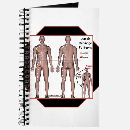 Lymph Drainage Chart Journal