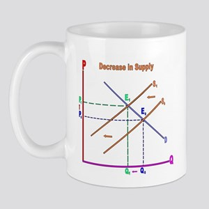 4-3-Decrease in Supply Mugs