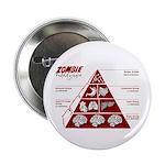 Zombie Food Pyramid 2.25