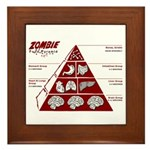 Zombie Food Pyramid Framed Tile