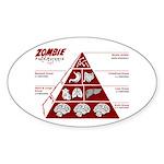 Zombie Food Pyramid Oval Sticker (10 pk)