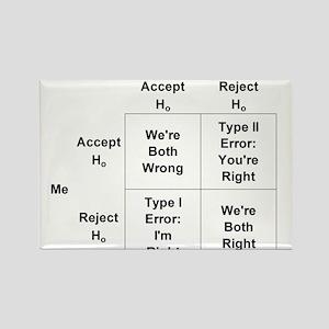 Type I and II Errors Magnets