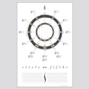 Circle of Fifths Large Poster