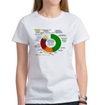 Psychedelic Donut Women's T-Shirt