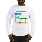 Long Sleeve T-Shirt (Northern cities chain shift)