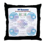 Smith Chart Throw Pillow