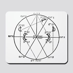 Blade Positions Mousepad
