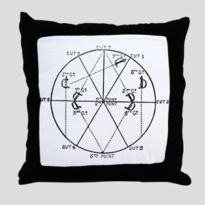 Blade Positions Throw Pillow