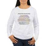 Periodic Table of Fast Food Chains Women's Long Sl
