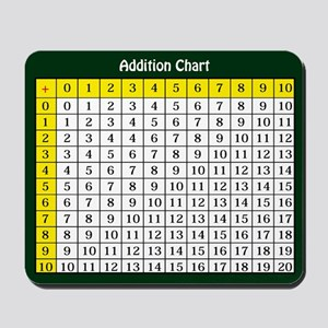 Addition Chart Mousepad