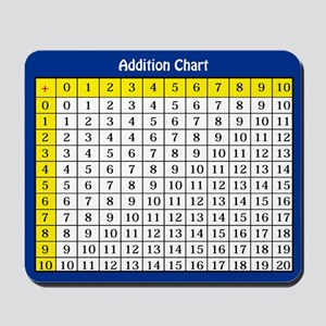 Adding Chart Mousepad
