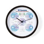 Smith Chart Wall Clock