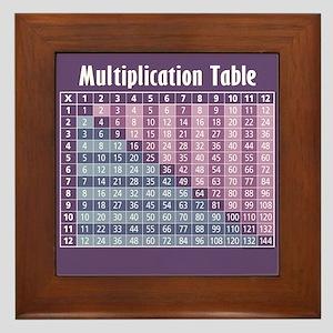 Multiplication Table Framed Tile