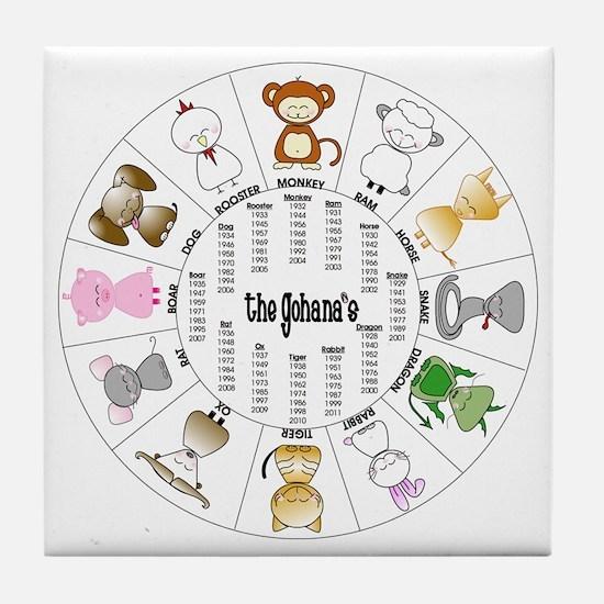 Gohana Zodiac Tile Coaster