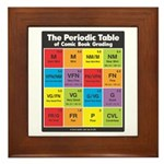 Comics Periodic Table Framed Tile