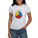Cyclops' Mind Women's T-Shirt