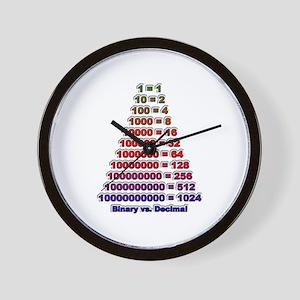 """""""Binary vs Decimal"""" Wall Clock"""