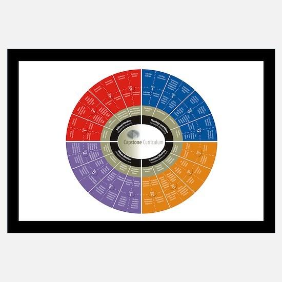 Capstone Circle Chart B