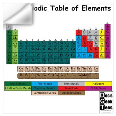 Color Coded Periodic Table Wall Decal