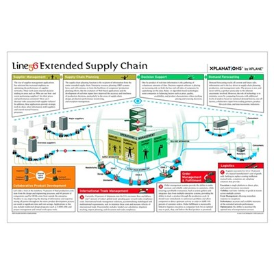 The extended supply chain Poster