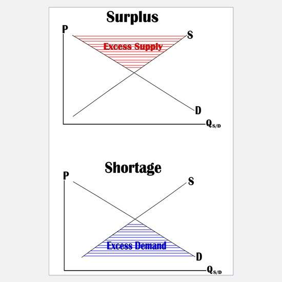 of Shortage and Surplus Graphs