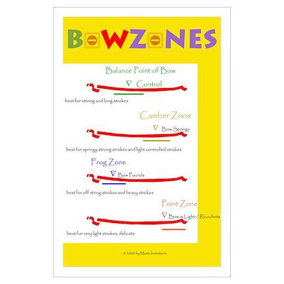 Violin Viola Cello String Bass Bow Zones Poster