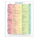 Physical Quantities Small Poster