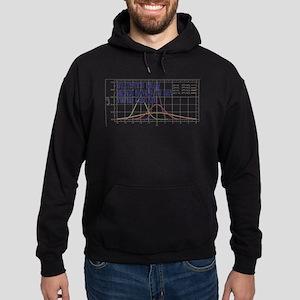 Statistics Means Uncertainty Hoodie (dark)