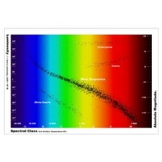Diagram showing the spectral class and luminosity  Poster
