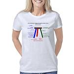 Three-Legged Stool Women's Classic T-Shirt