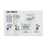 Mini Agile Process Poster (Female)
