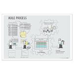 Large Agile Process Poster (Female)