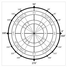 Math Geek Unit Circle Wall Art Canvas Art