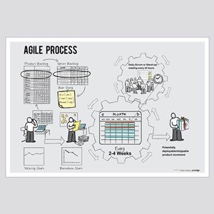 Small Agile Process Poster (Male)