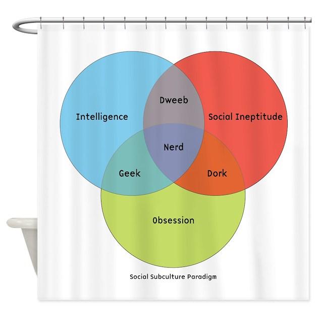 The Nerd Paradigm Shower Curtain By Seriousdesign