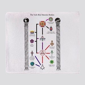 Appendant Bodies Chart Throw Blanket