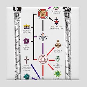 Appendant Bodies Chart Tile Coaster
