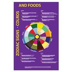 Large Zodiac Colorwheel Poster